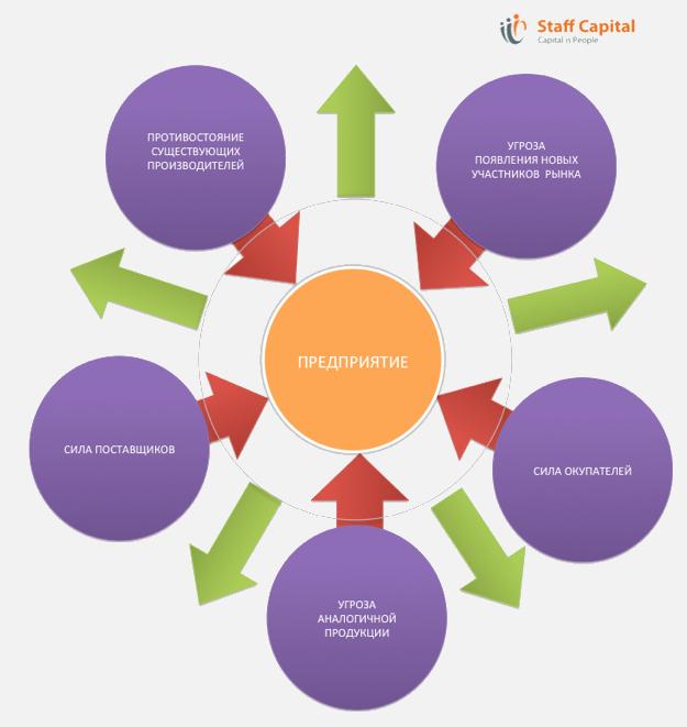 Модель конкурентных сил Портера - анализ рыночного окружения и конкур