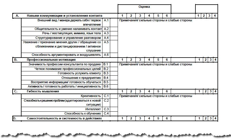 Профіль компетенцій продавця автомобілів