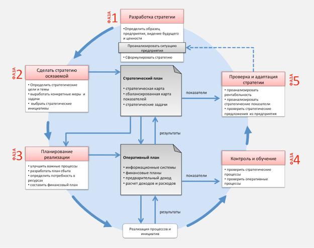 Тайна круга менеджмента заключается в его бесконечных связях между стратегией и ежедневной работой. Пять фаз от разработки до стандартизированной проверки стратегии обеспечивают ежедневную работу в рамках разработанной стратегии.