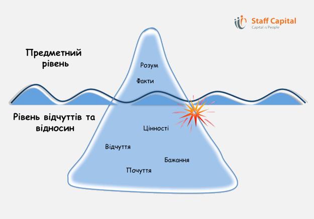 модель айсберга