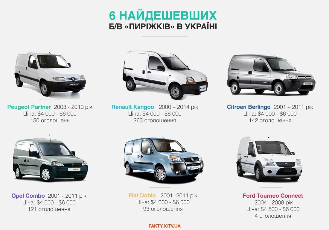 6 найдешевших б/в «пиріжків» в Україні