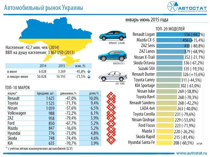 Названы лидеры продаж моделей кроссоверов в Украине
