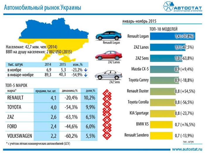 У ТОП-10 продажів авто в Україні увійшли чотири кросовера