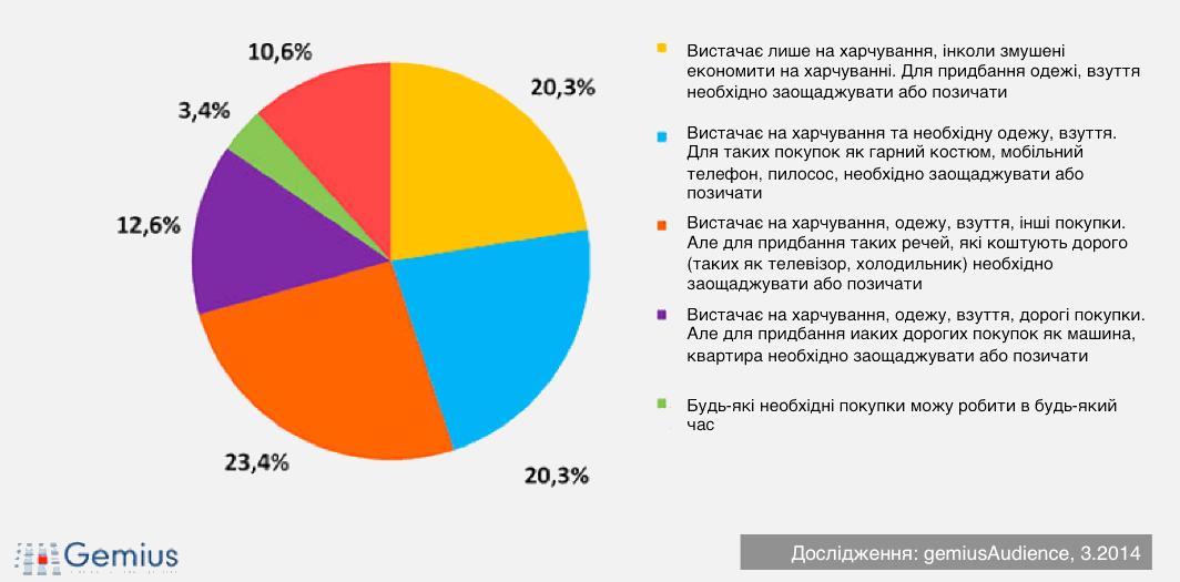 Склад інтернет-аудиторії за фінансовим станом сім'ї