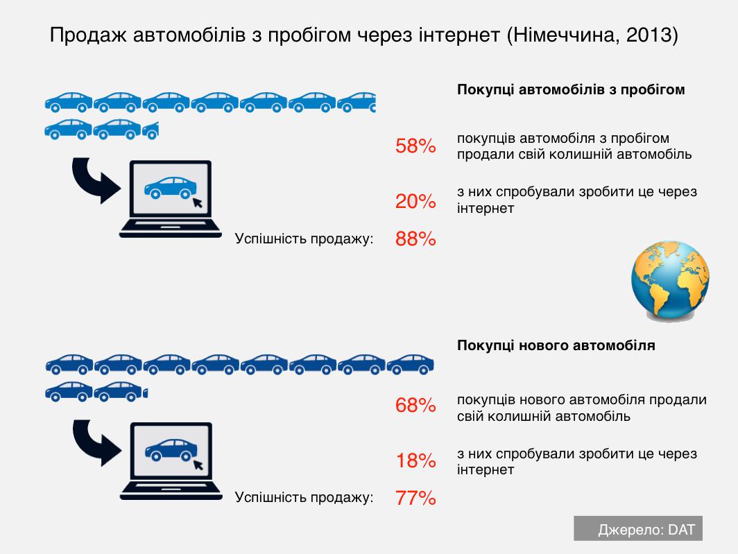 Продаж автомобілів через інтернет