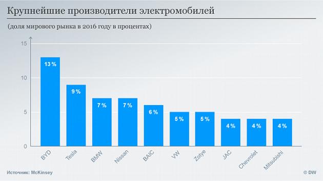 Найбільші виробники електромобілів