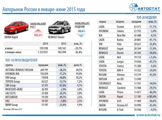 Лідери автомобільного ринку Росії за 6 місяців 2015