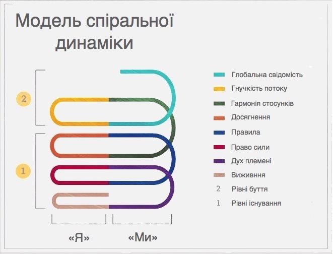 Модель спіральної динаміки
