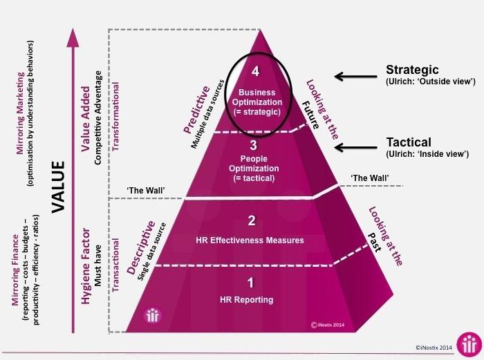 Піраміда рівнів HR-аналітики