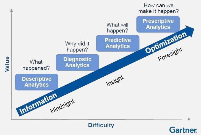 Еволюція аналітичного підходу