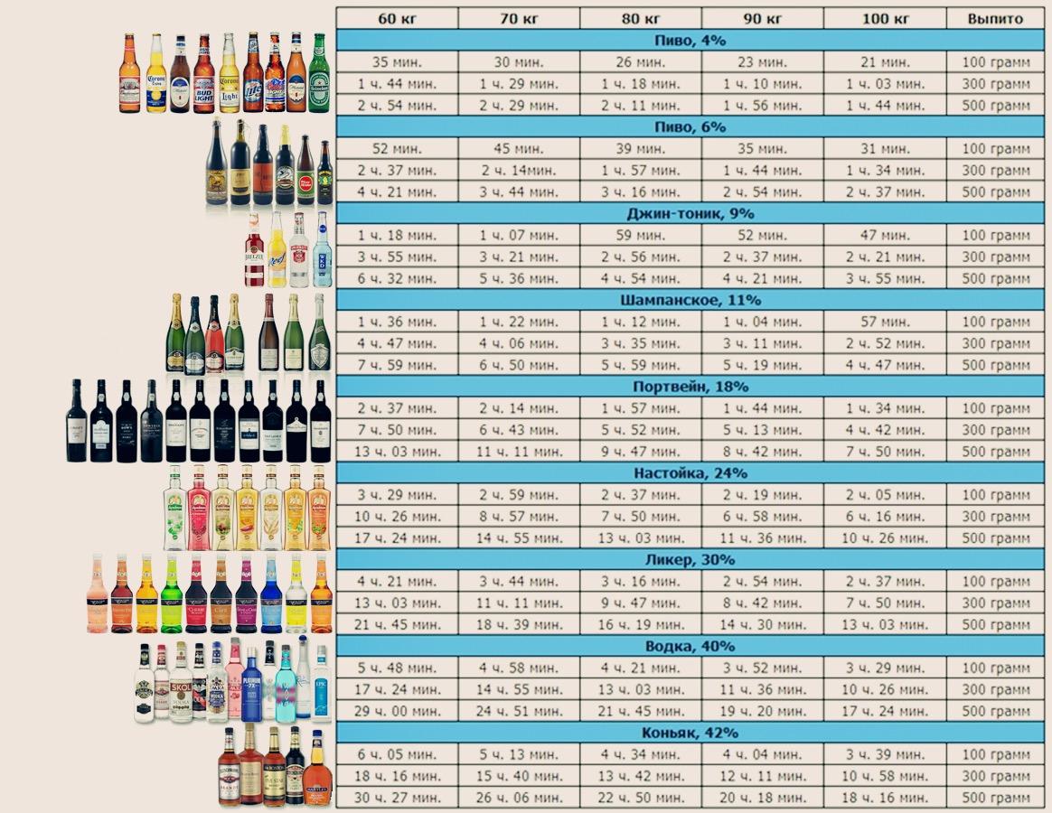 Наскільки швидко виводиться з організму алкоголь?