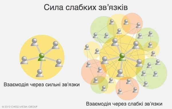 Сила слабких зв'язків