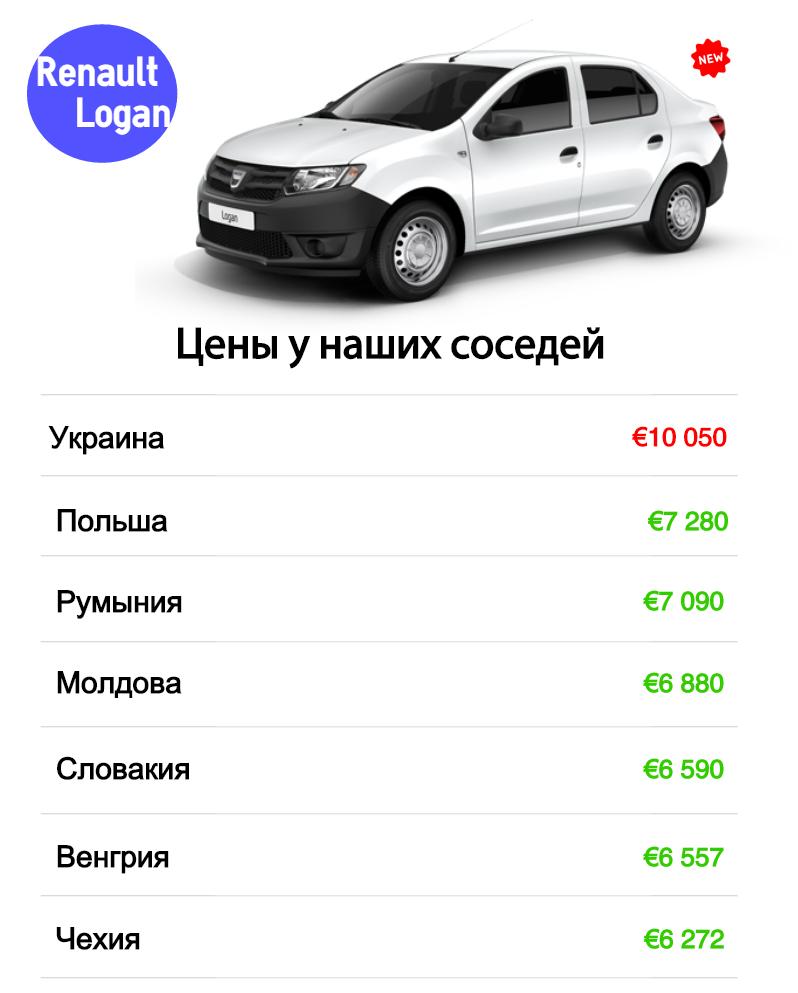 Скільки коштує Renault Logan у наших сусідів у Європі