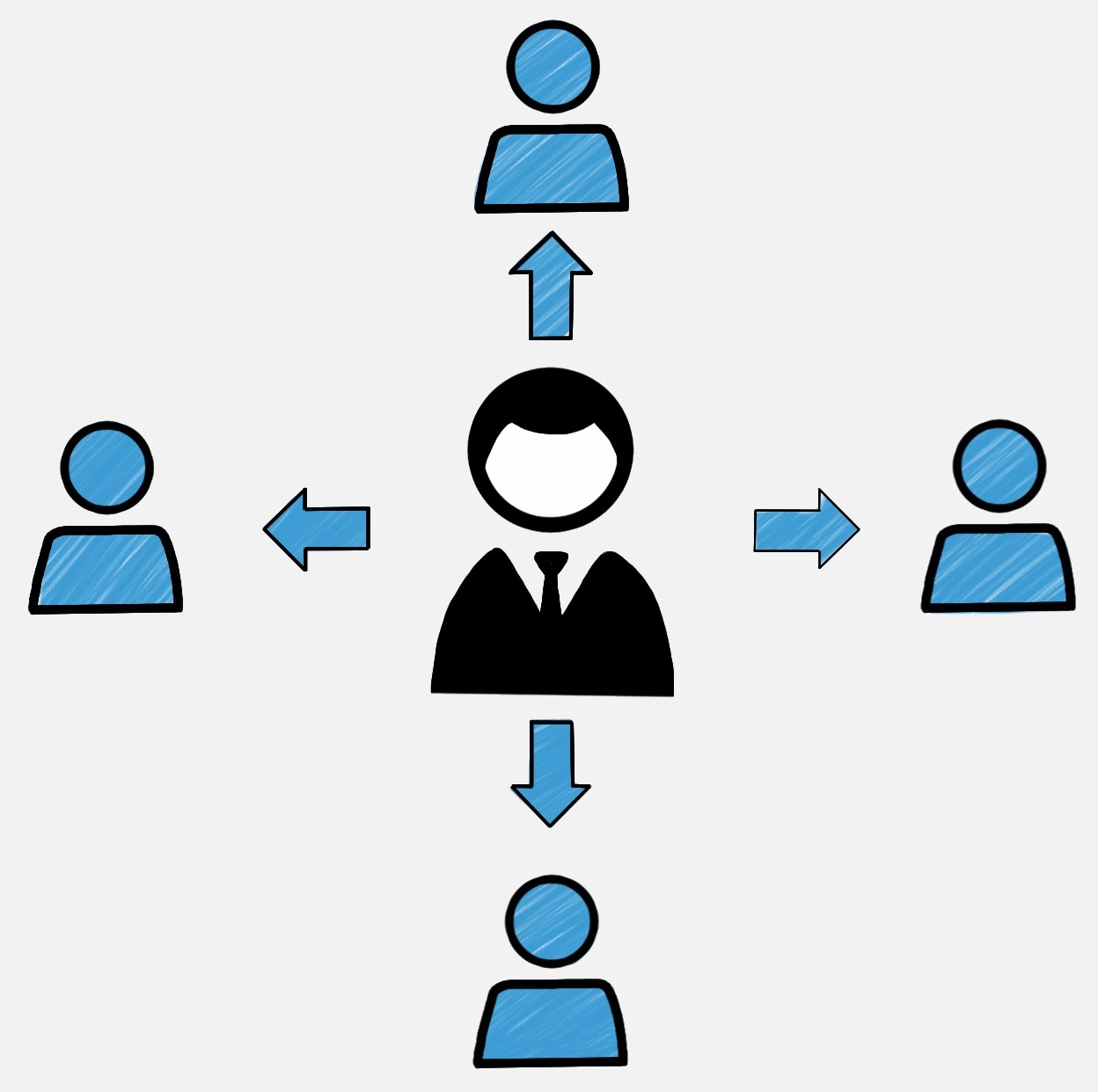 Вимоги до управлінських рішень